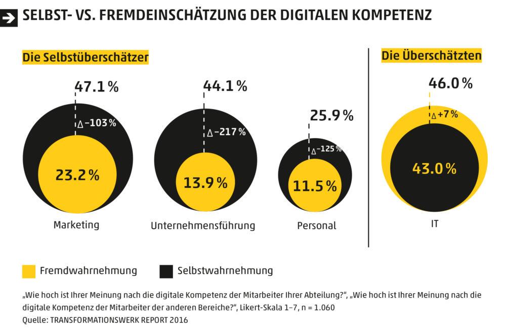 05_selbst-_vs__fremdeinschatzung_der_digitalen_kompetenz (1)