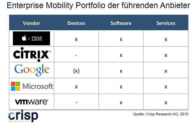 15_04_27 Enterprise Mobility fuehrende Hersteller Crisp klein