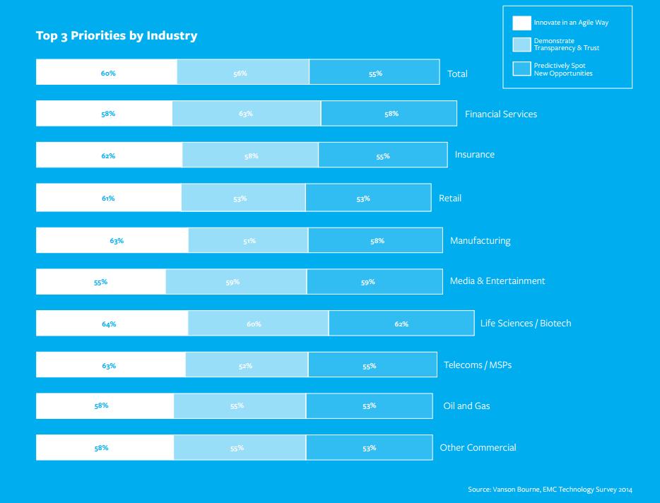 Laut Studie halten Führungskräfte der Wirtschaft  agile Innovation, Transparenz und Vertrauen sowie das vorausschauende Identifikation neuer Geschäftsmöglichkeiten für ihre wichtigsten 3 Prioritäten