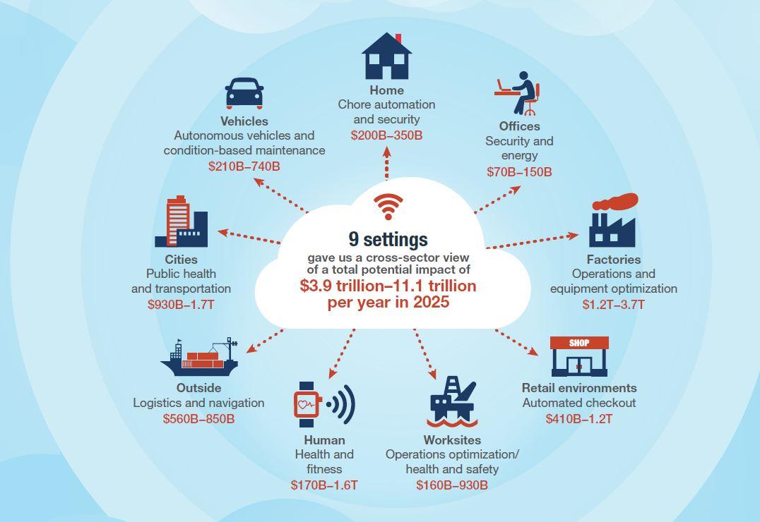 McKinsey hat den wirtschaftlichen Einfluss des IoT anhand von Szenarien bewertet. Insgesamt kommen die Forswcher dabei auf ein Potenzial von 11,1 Billionen Dollar. Quelle McKinsey