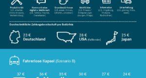 16_04_28 value-of-time-infografik