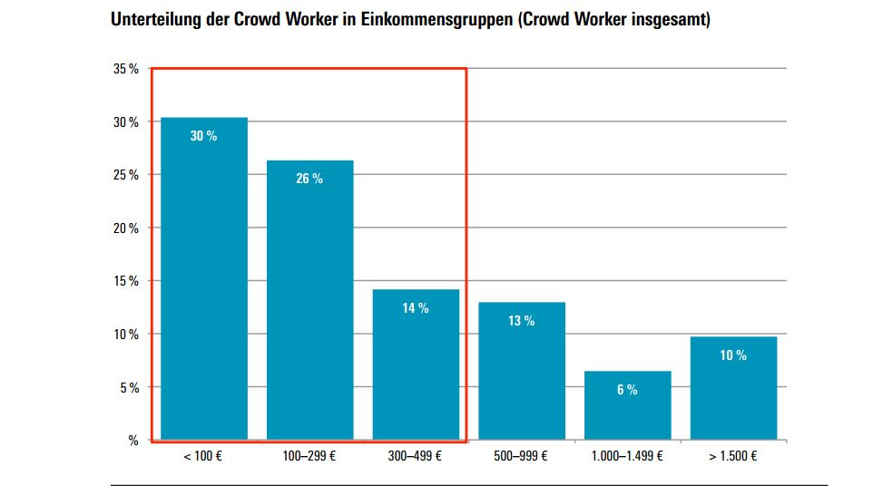 Quelle: Studie Crowdworker in Deutschland