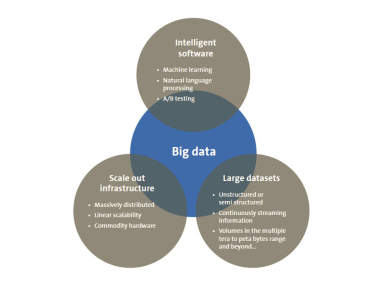 Big Data Studie Davenport