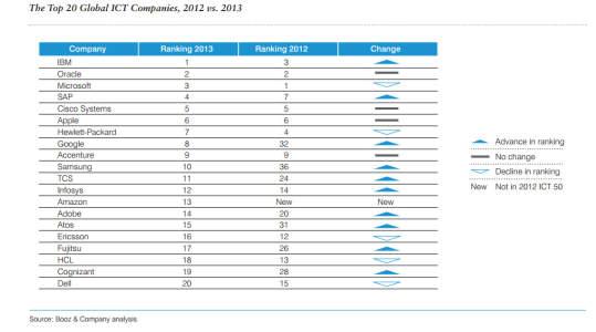Booz Top 20 ICT 2013