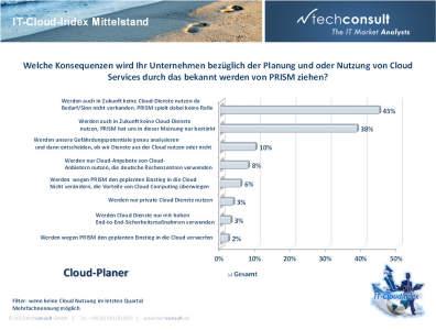 Bei Mittelständlern, die noch keine Cloud nutzen, verstärkt Prism die Bedenken.