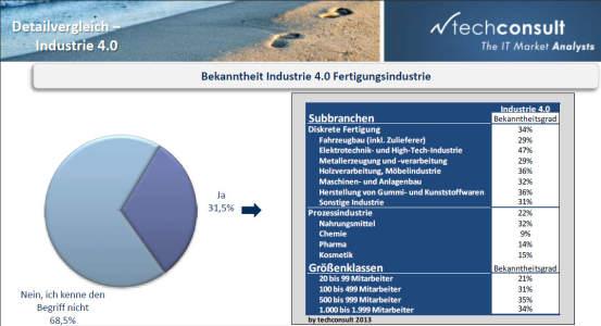 68,5 Prozent der mittelständischen Fertiger kennen den Begriff Industrie 4.0 nicht. Nur insgesamt einem knappen Drittel (31,5 %) ist  die Bezeichnung  geläufig. Quelle: techconsult