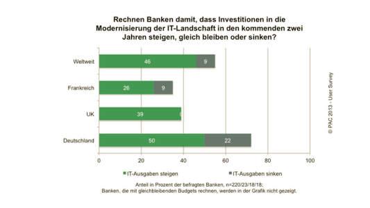 PAC Investitionsplaene von Banken