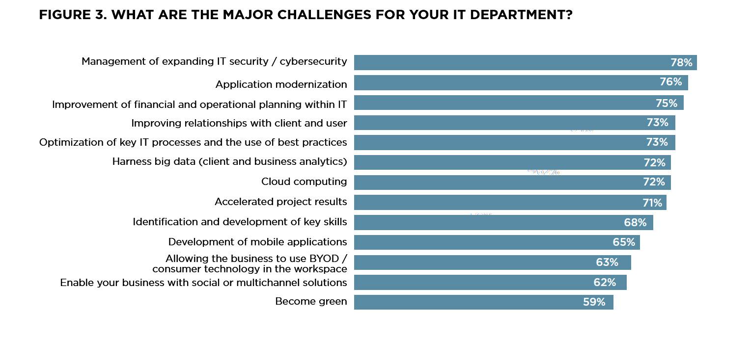 Immer wieder wird  Security als eine der wichtigsten Herausforderungen genannt. Quelle: CSC CIO Barometer