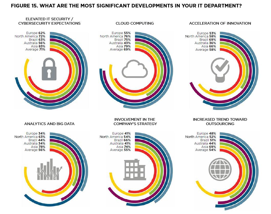 Was wichtig ist, unterscheidet sich in den Weltregionen zum Teil ganz erheblich. Bei den Europäern hinkt Big Data zum Beispiel nach. Quelle: CSC CIO Barometer
