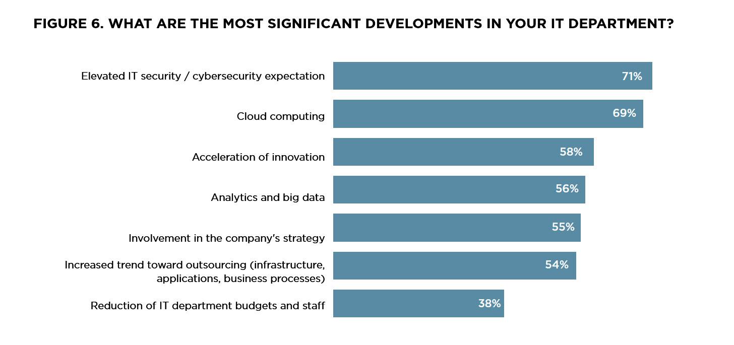 Security, Cloud Computing und beschleunigte Innovation sehen die CIOs weltweit als wichtigste Entwicklung. Quelle: CSC CIO Barometer