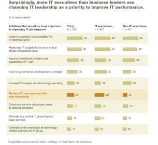 Grafik 2: Hartes Urteil: IT Manager sehen im Austausch der IT-Führung doppelt so häufig einen Weg zur Verbesserung der IT als Businessmanager. Quelle: McKinsey