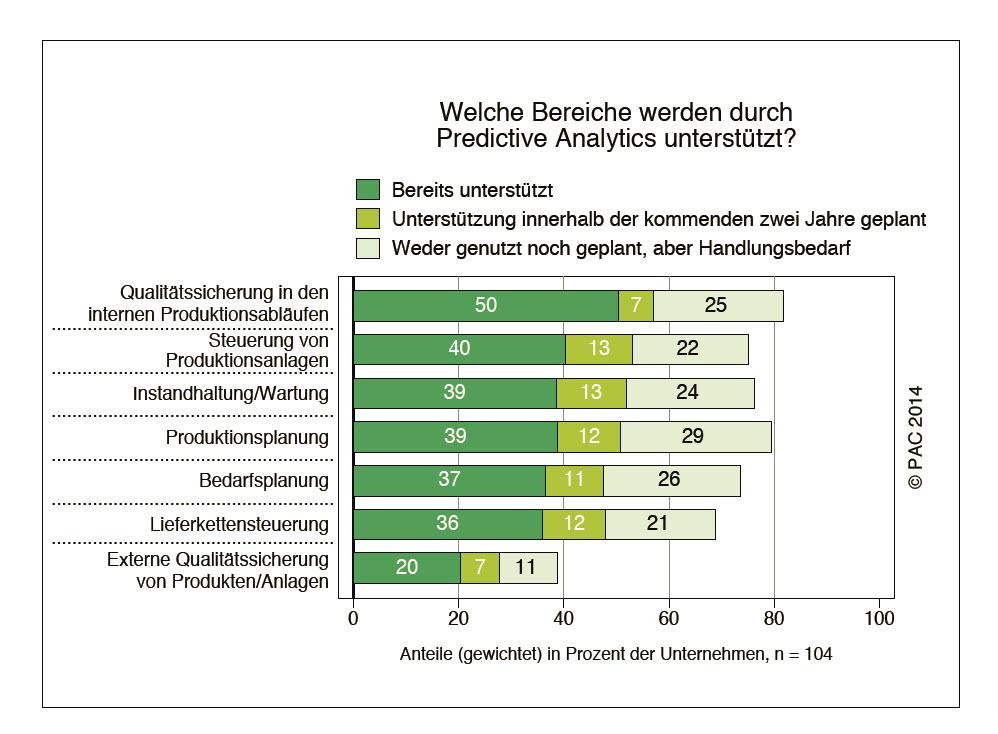Laut PAC-Studie unterstützen Fertiger zurzeit am öftesten die Qualitätssicherung in den Produktionsabläufen und die Produktionsplanung mit Predictive-Analytics-Lösungen