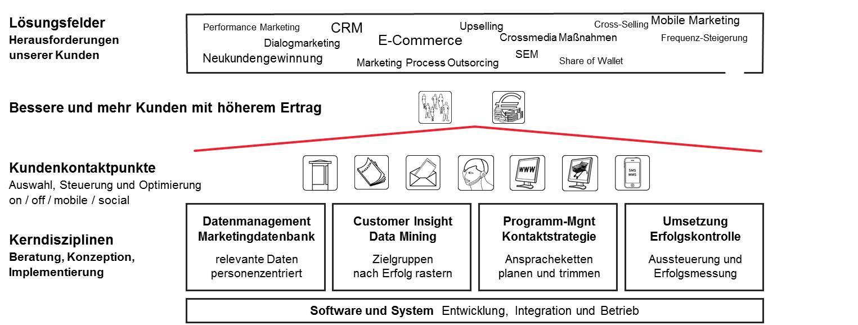 Dienstleister, die den Marketing-Teilprozess Kampagnensteuerung für Kunden anbieten wollen, müssen 5 Kerndisziplinen beherrschen. Quelle: Global Group