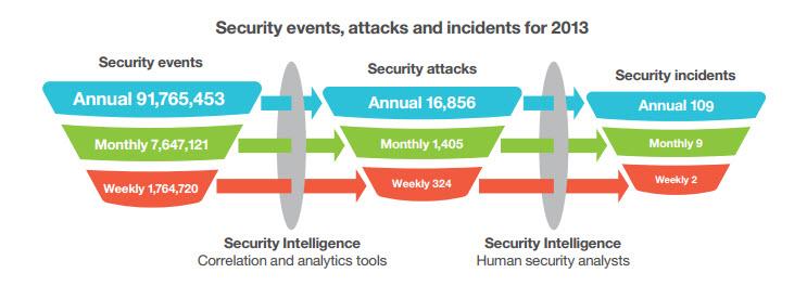 Nur ein Bruchteil allerSicherheitsvorfälle sind bösartige Attacken.  Quelle: IBM