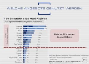 Grafik-SMA15-Social-Media-Freizeitnutzung-aktiv-passiv