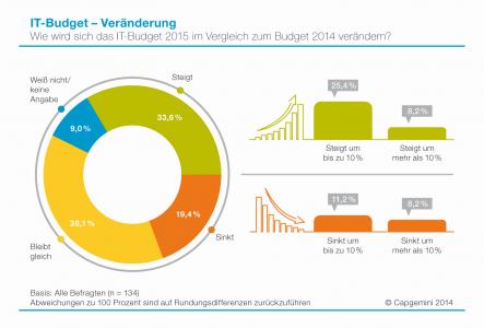 ITT2015-Veraenderung-IT-Budget-2015