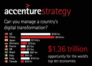 Accenture-Digital-Density-Index-Digital-Transformation
