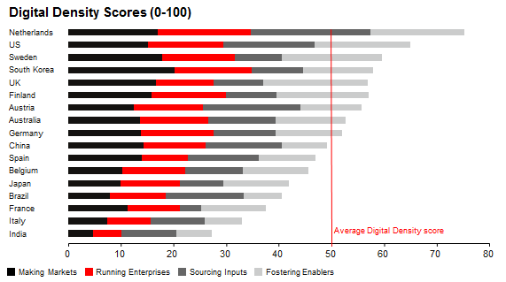 Digital Density Scores of countries