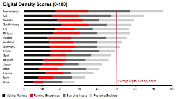 Digital Density Scores of countries