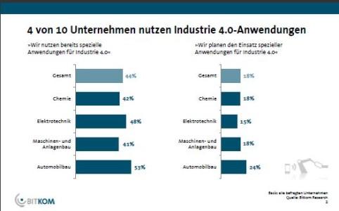 bitkom_industrie_1