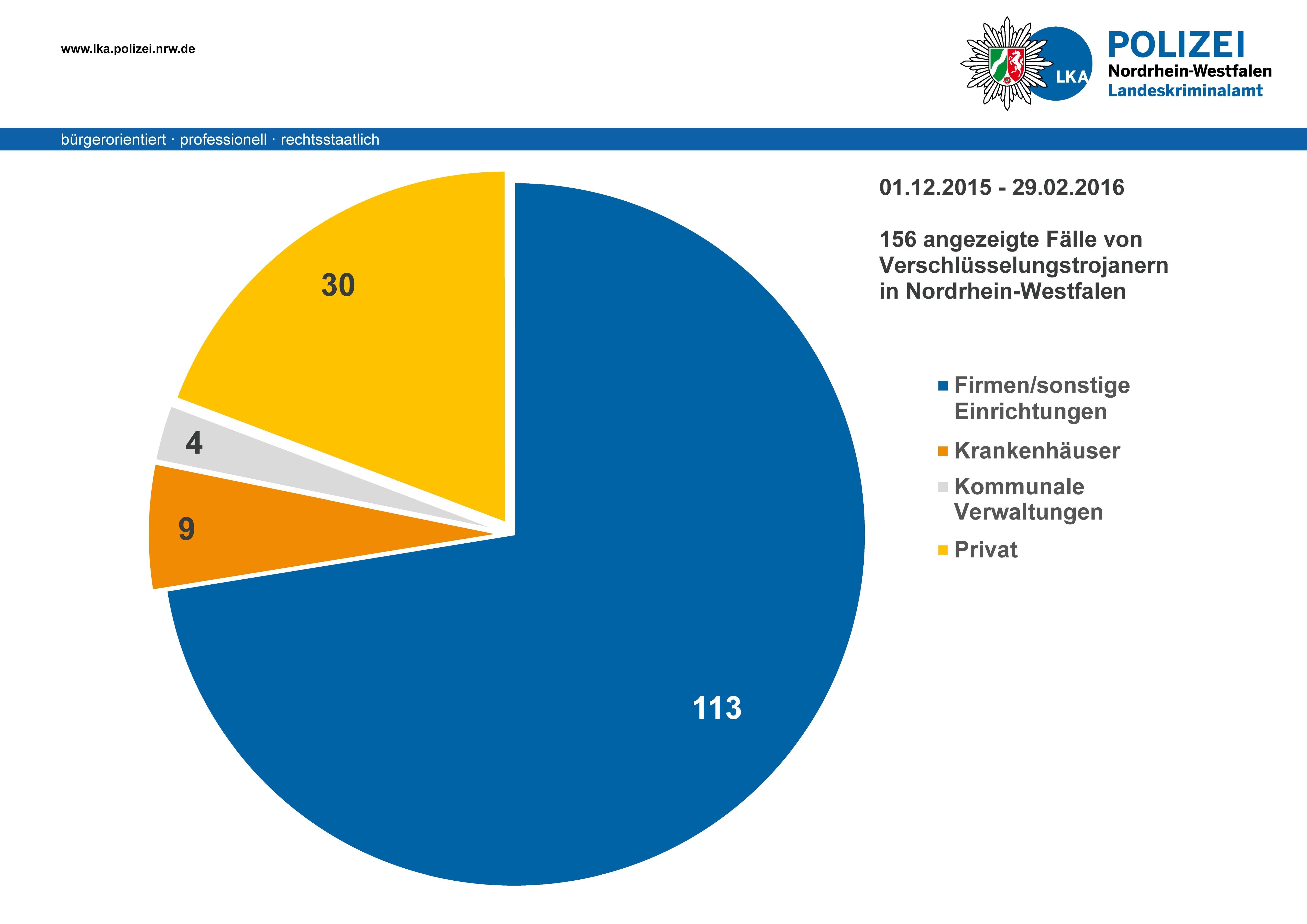 20160308 Grafik Verschlüsselungstrojaner in NRW - Betroffene