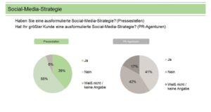 grafik-social-media-strategien-in-deutschen-unternehmen-aus-social-media-trendmonitor-faktenkontor-news-aktuell