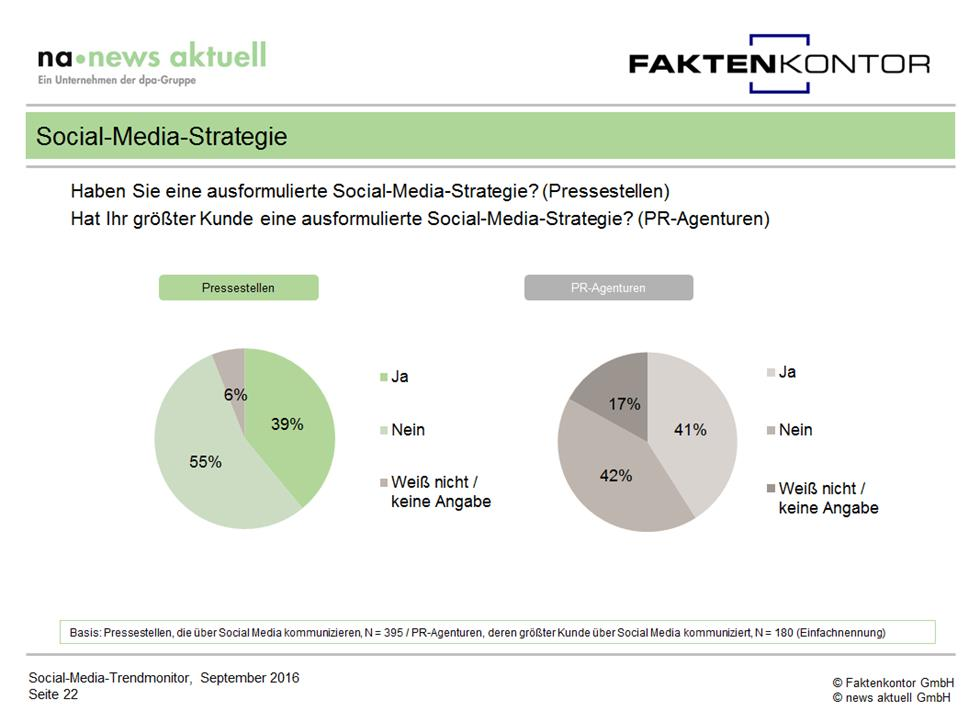 grafik-social-media-strategien-in-deutschen-unternehmen-aus-social-media-trendmonitor-faktenkontor-news-aktuell