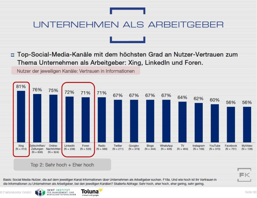 Grafik-Vertrauen-Xing-Thema-Arbeitgeber-Xing-Faktenkontor-Social-Media-Atlas-2015-2016