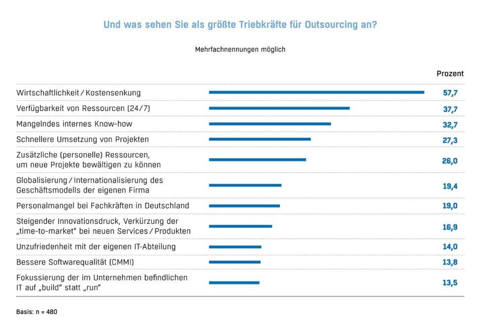 Grafik_Sourcing-Studie_Triebkraefte_1280