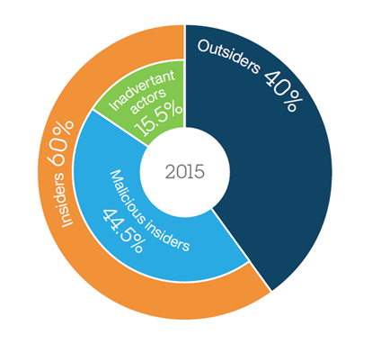 IBM-2016-Cyber-Security-Intelligence-Index-blog-image1