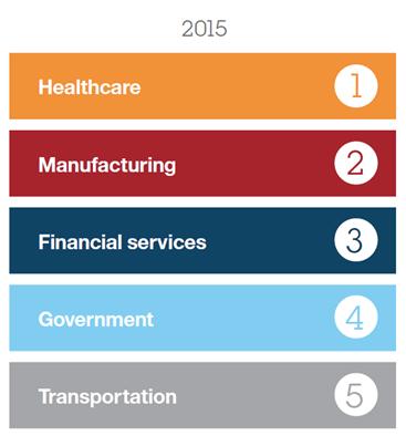 IBM-2016-Cyber-Security-Intelligence-Index-blog-image2