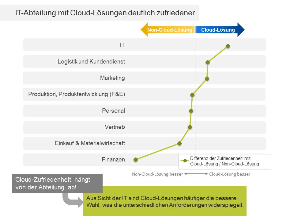 IT-Cloud-Index_Grafik_PM1