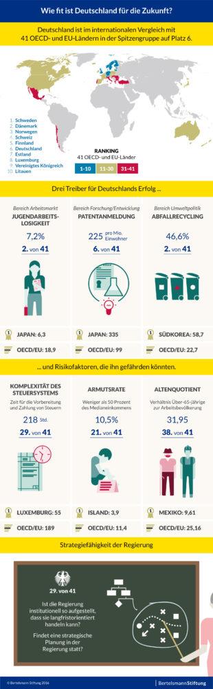 ST-NW; SGI 2016; Tapetengrafik; Wie fit ist Deutschland für die Zukunft? Deutschland ist im internationalen Vergleich mit 41 OECD- und EU-Ländern in der Spitzengruppe auf Platz 6.