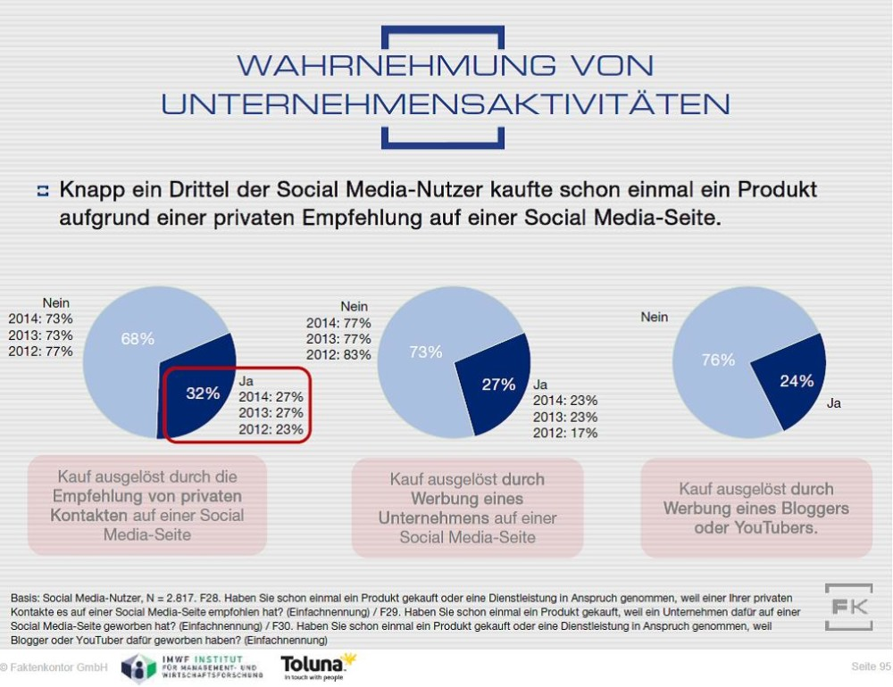 Kaufentscheidungen-durch-Social-Media-Faktenkontor-Social-Media-Atlas-2015-2016