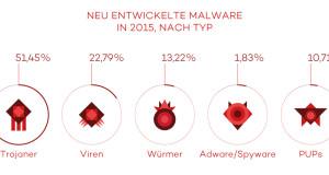 Neue-Malware