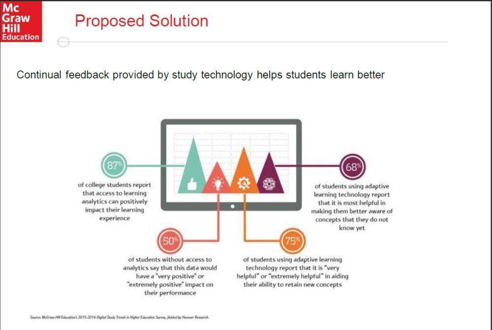 Die deutliche Mehrheit der Lernenden erachtet digitale Lernstoffe als hilfreich. (Quelle Mc Graw Hill Education)