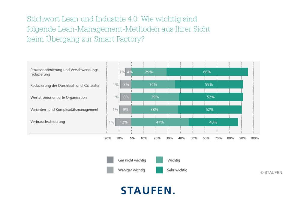 STAUFEN.-studie-25-Jahre-lean-management_Lean_und_Industrie_4.0