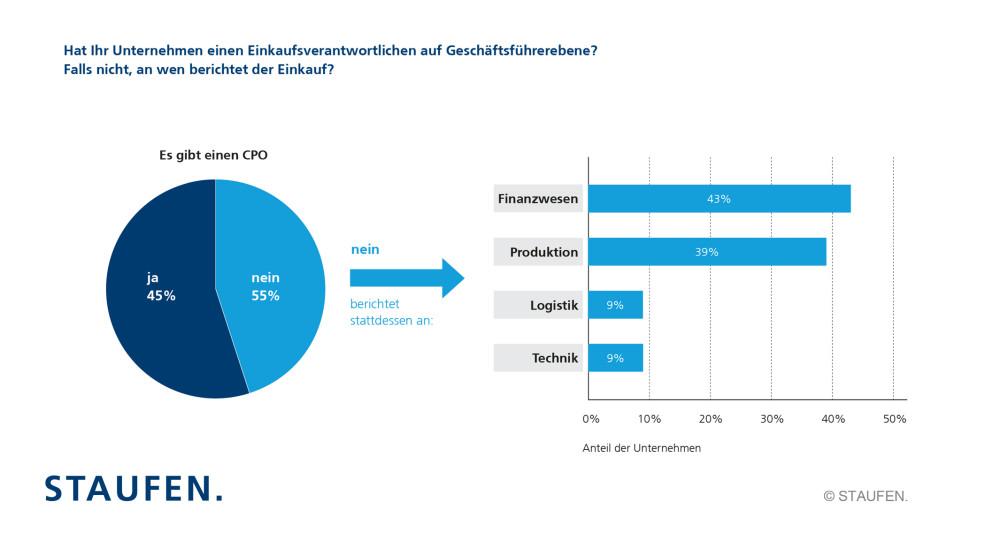 STAUFEN.-studie-lean-purchasing-2016_einkaufverantwortliche