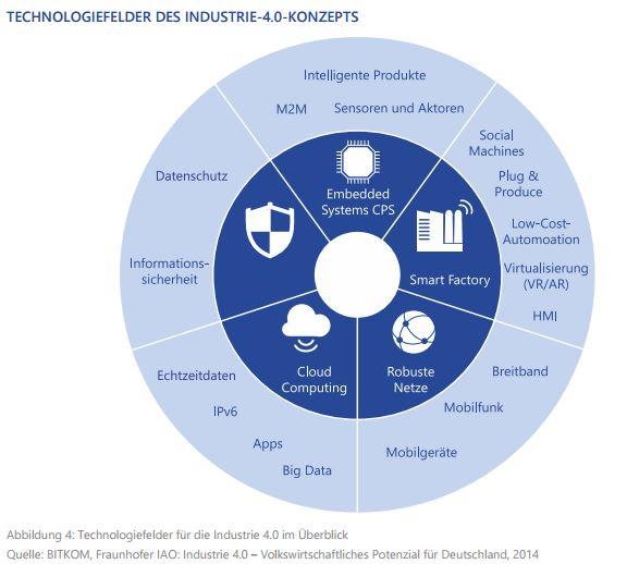 Smartfactory2
