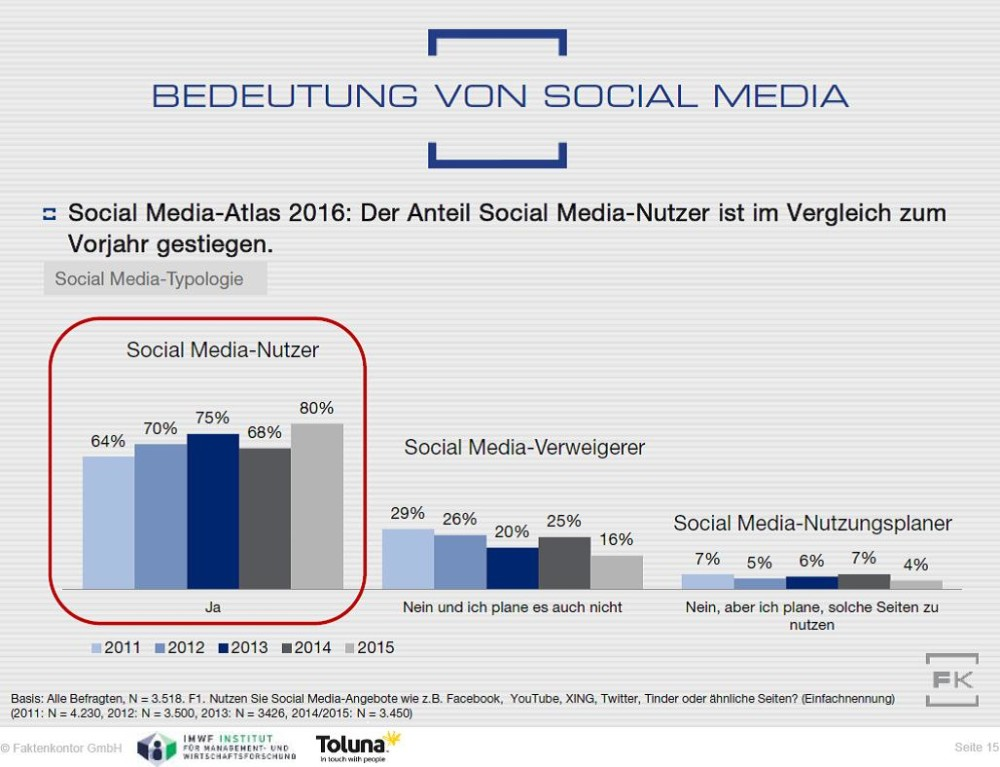 Social-Media-Nutzung-2011-2015-Faktenkontor-Social-Media-Atlas-2015-2016