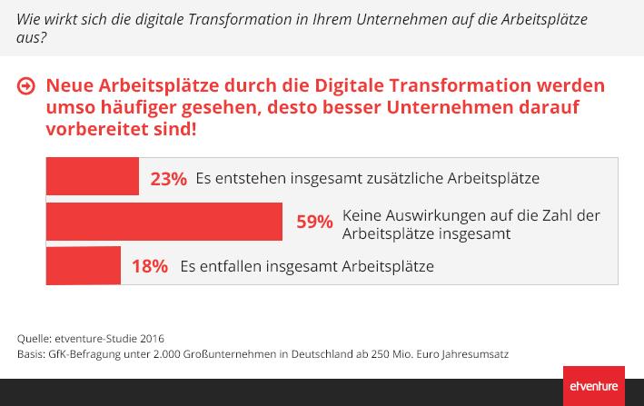 Je besser die Unternehmen auf die digitale Transformation vorbereitet sind, desto optimistischer sind sie, dass zusätzliche Arbeitsplätze geschaffen werden.