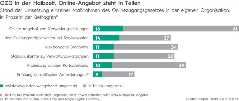 Digitale Verwaltung in Deutschland: Es zieht sich hin - IT-Rebellen