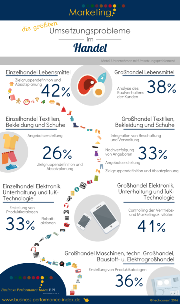 bpi-infografik-lob-marketing-im-handel-2016-002-612x1030