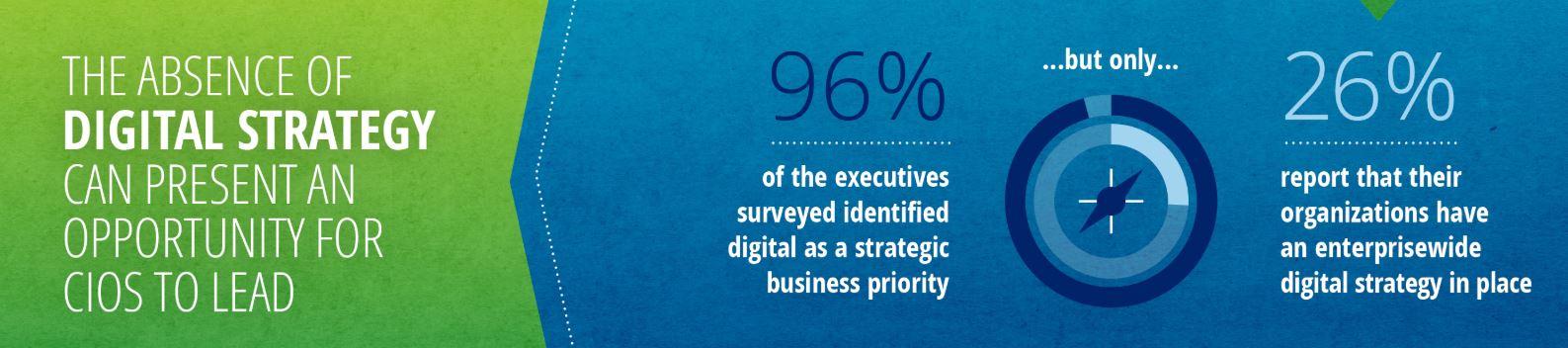 Der CIO: Meist noch zuverlässiger Dienstleister statt digitaler Wegbereiter