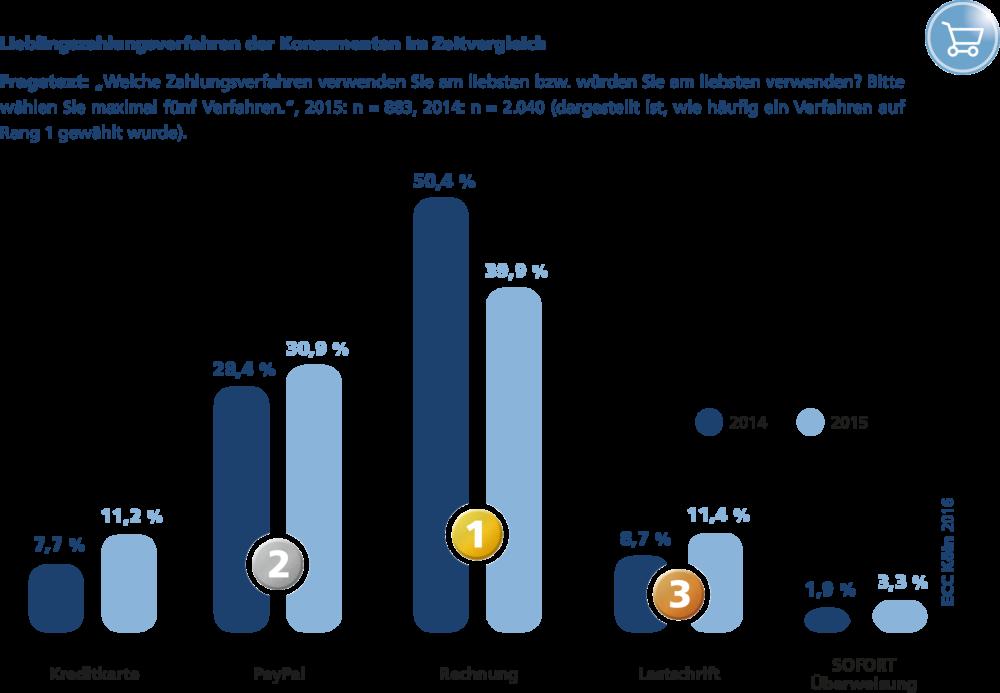 csm_ECC-Payment-Studie_Lieblingszahlungsverfahren_der_Konsumenten_im_Zeitvergleich_090108b989