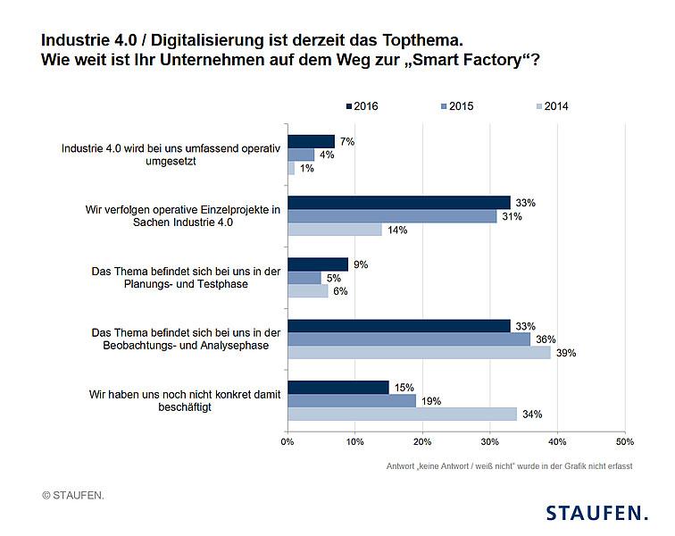 csm_STAUFEN.AG-studie-deutscher-industrie-4.0-index-2016_3060e91b22