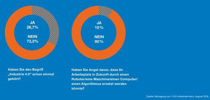 digitalisierung-deutschlands-arbeitnehmer-unterschaetzen-auswirkungen-auf-den-eigenen-beruf