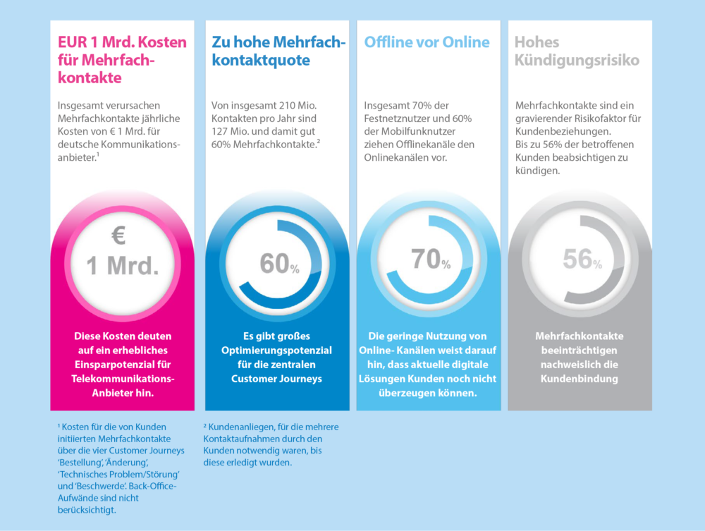 kundenservice-studie-key-findings